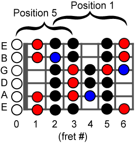 bluegrass_open_licks_scale_chart