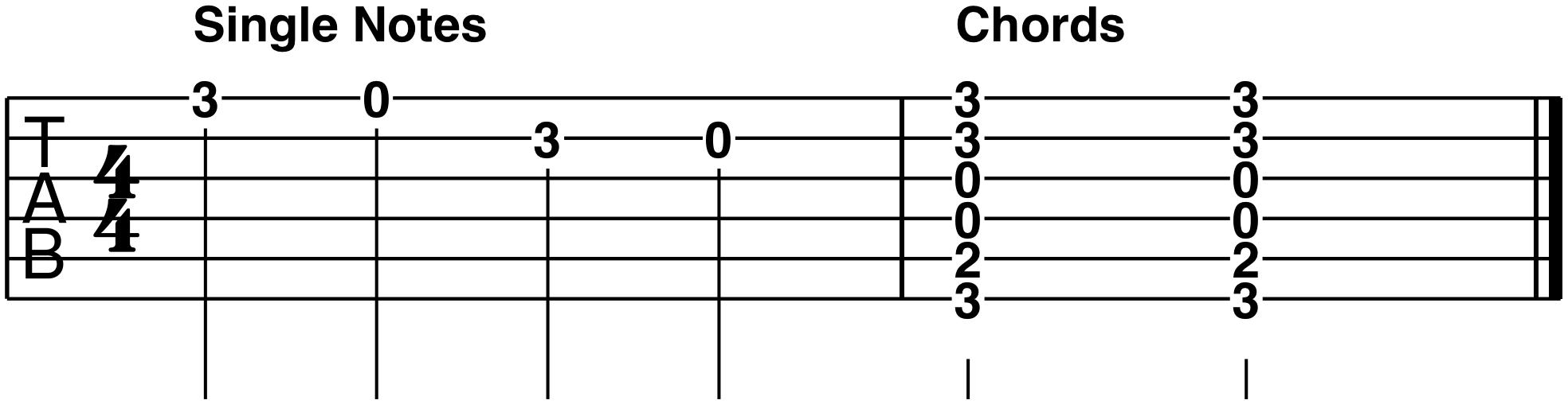 country guitar tablature