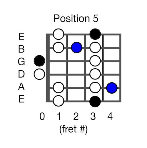 g-blues-scale-open-position-5-a0183