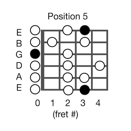 g-major-scale-open-position-5-a0183