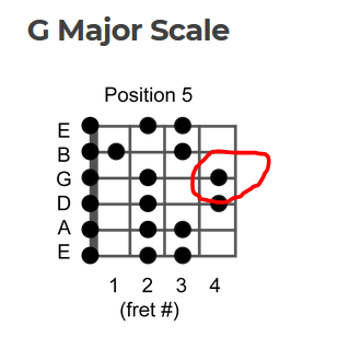 G Maj scale 5th position question.PNG